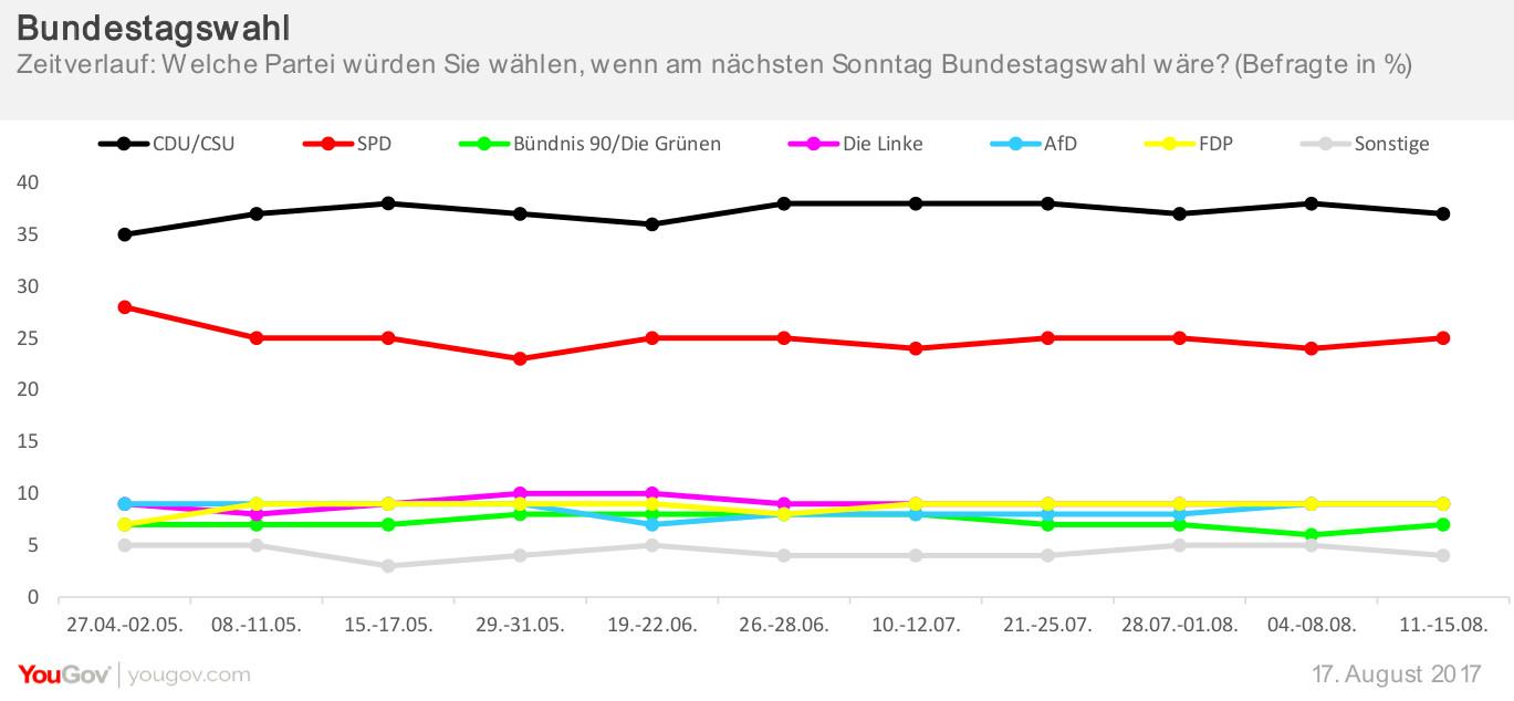 Zeitverlauf Bundestagswahl