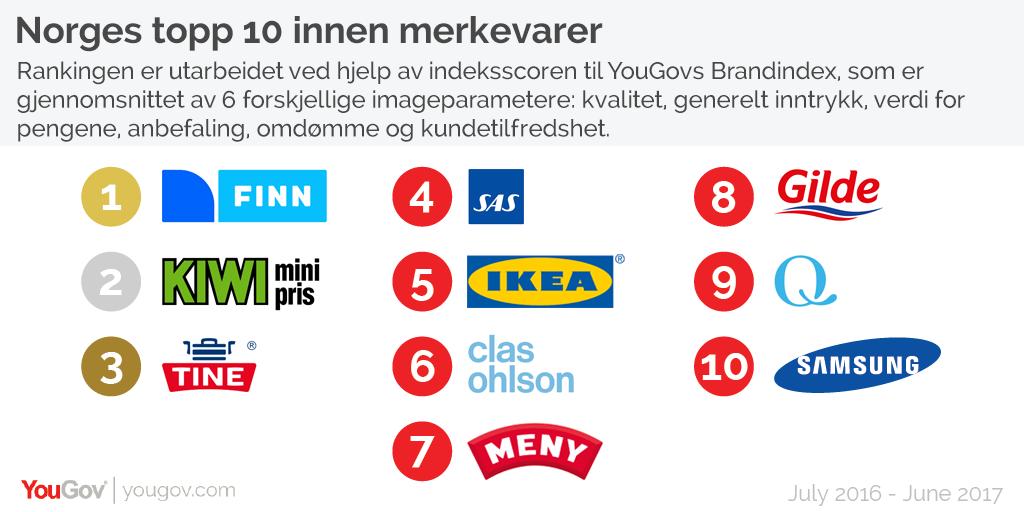 Norges topp 10 innen merkevarer