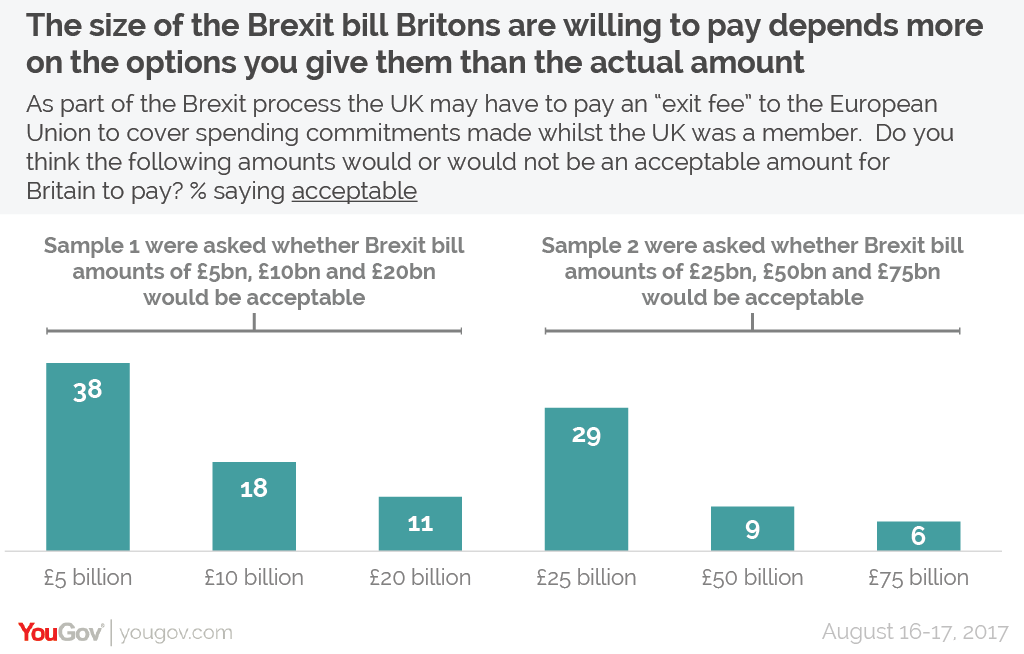 Yougov why the amount of the brexit divorce bill doesnt unsurprisingly across both sample groups the most acceptable payment was the lowest 38 of people thought a payment of 5bn would be acceptable solutioingenieria Gallery