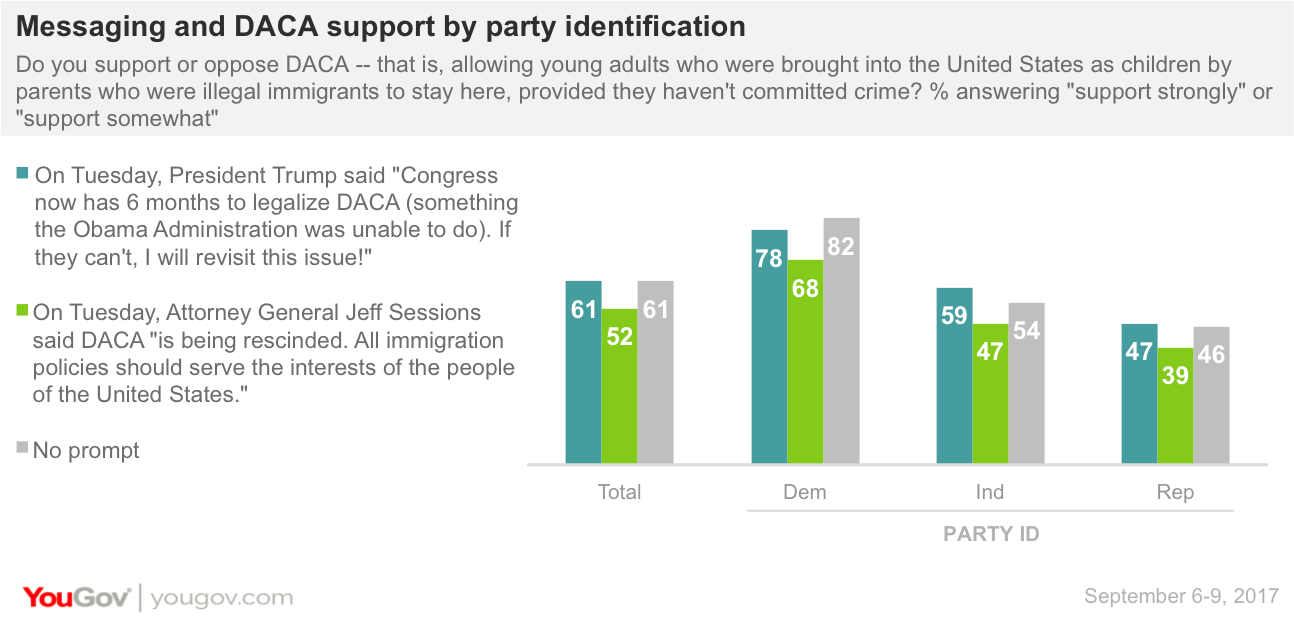 Messaging and DACA support by party identification