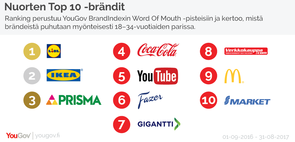 Top WOM Finland Millennials