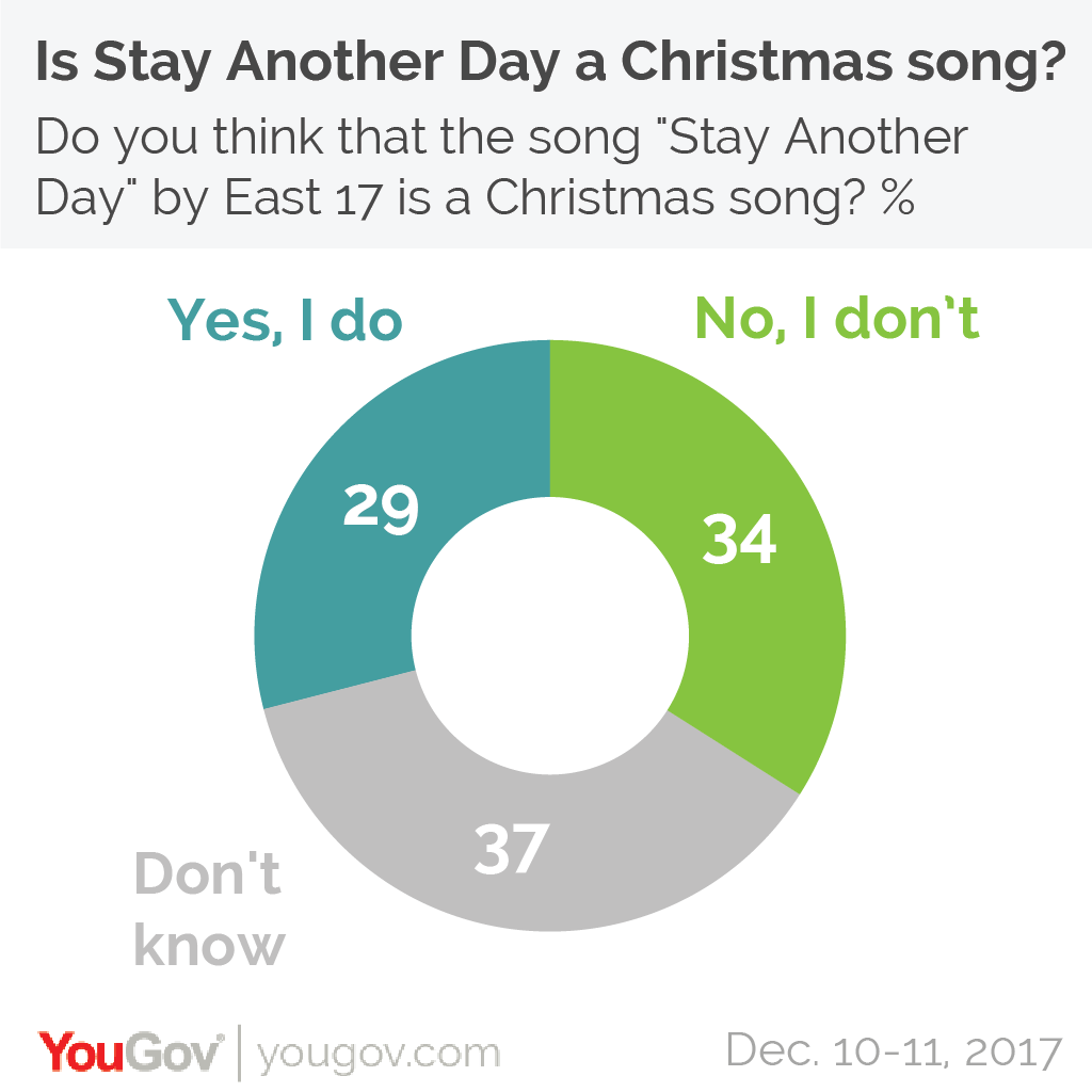 those who say it isnt will say that it cant be a christmas song because it is not about christmas while the lyrics are deliberately ambiguous