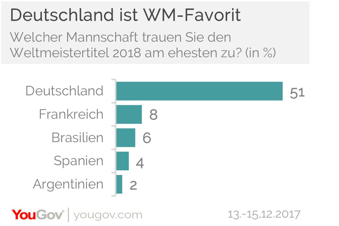 Top 5 WM