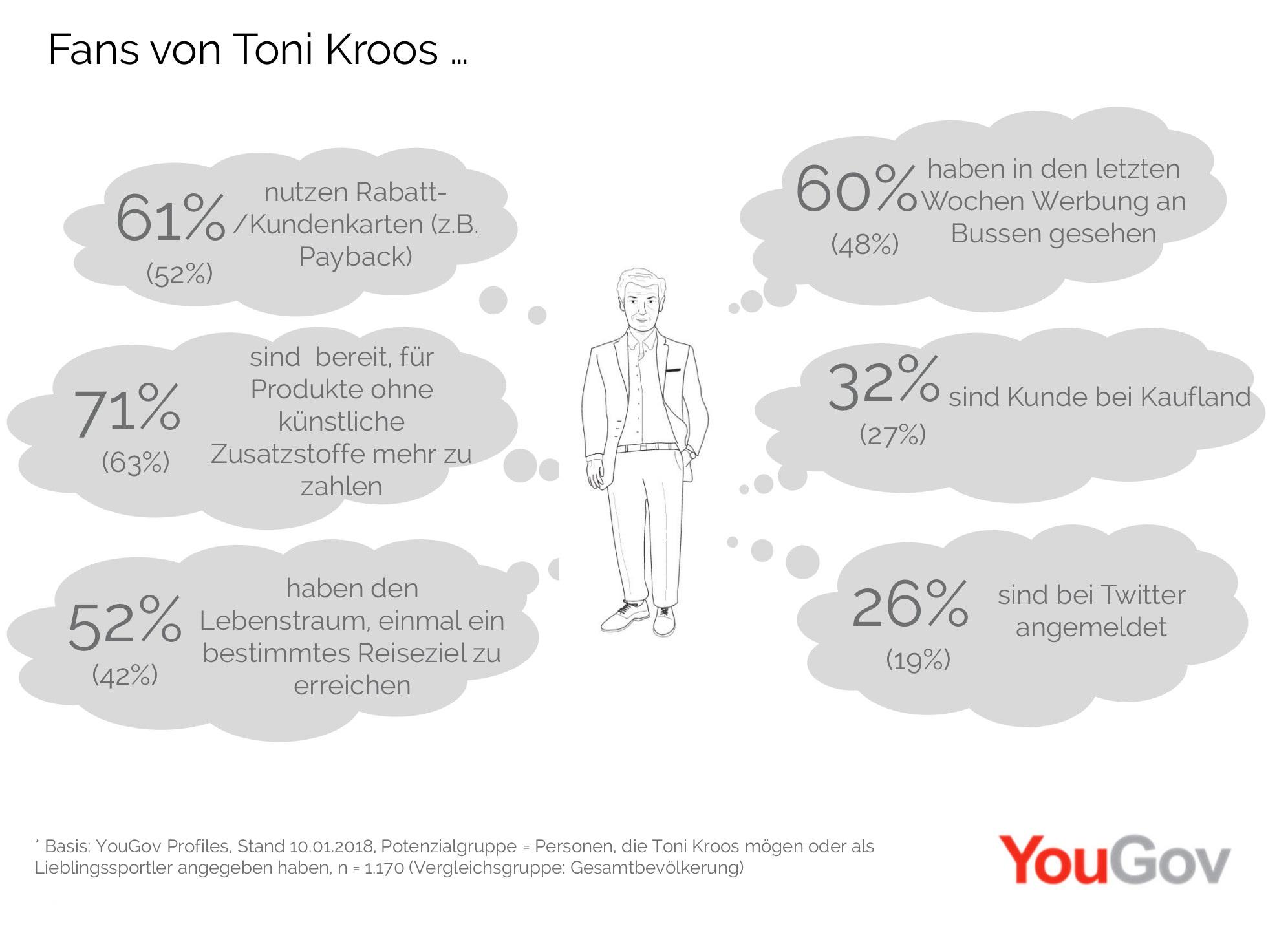 Fans von Toni Kroos