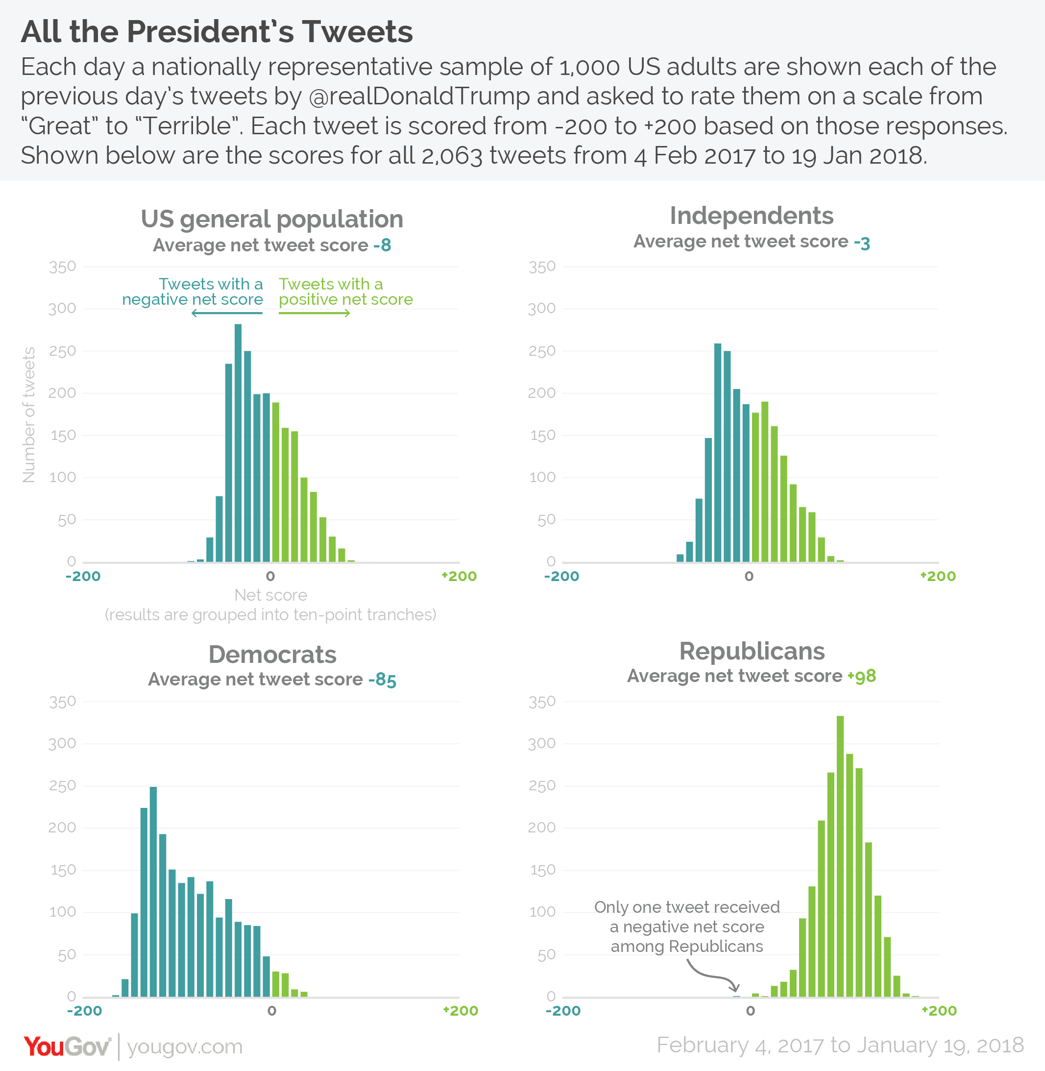 Opinions among Independents tend to be relatively close to those of the  general population as a whole. The average tweet score among this group was  -3, ...
