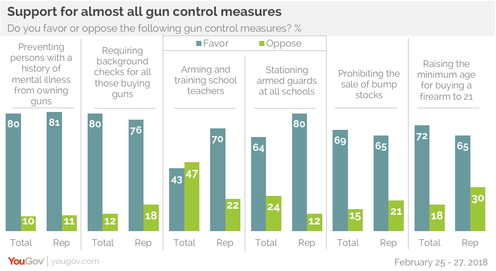 support rises for strict gun laws yougov