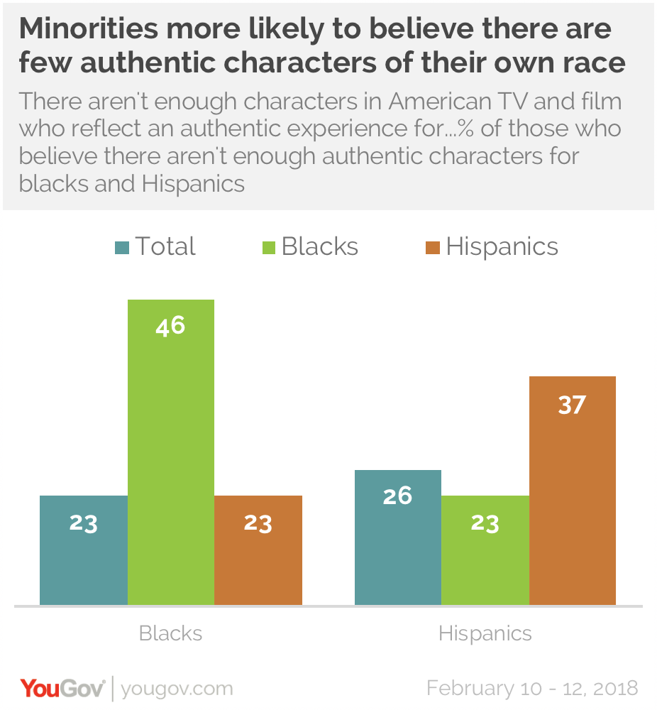 Representation in film matters to minorities | YouGov