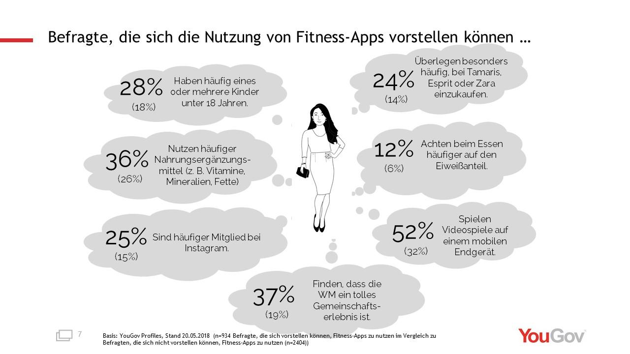 Grafik: Befragte, die sich die Nutzung von Fitness-Apps vorstellen können