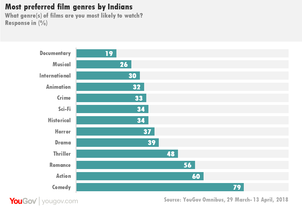 Movie genre preferences of Indians