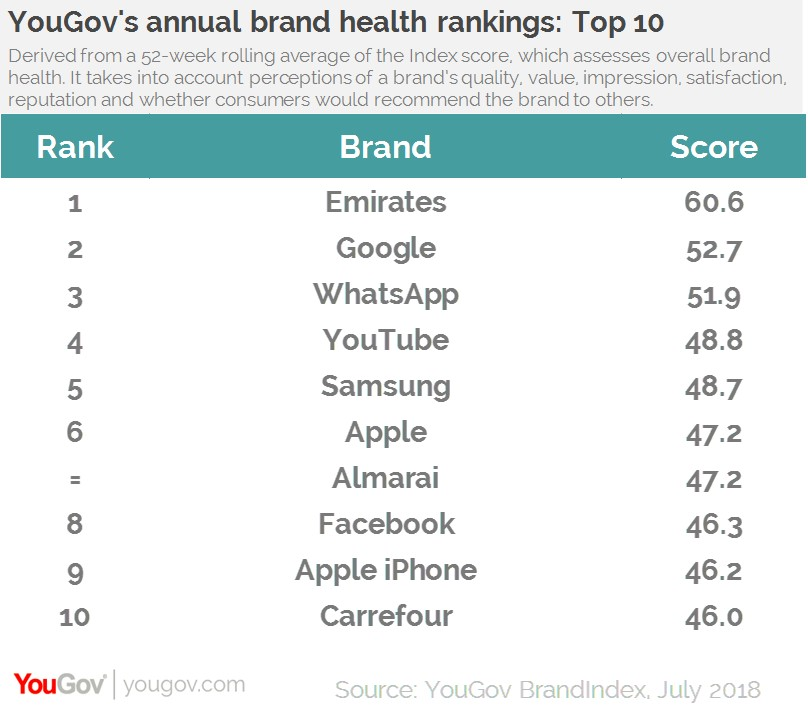 YouGov BrandIndex top 10 brands