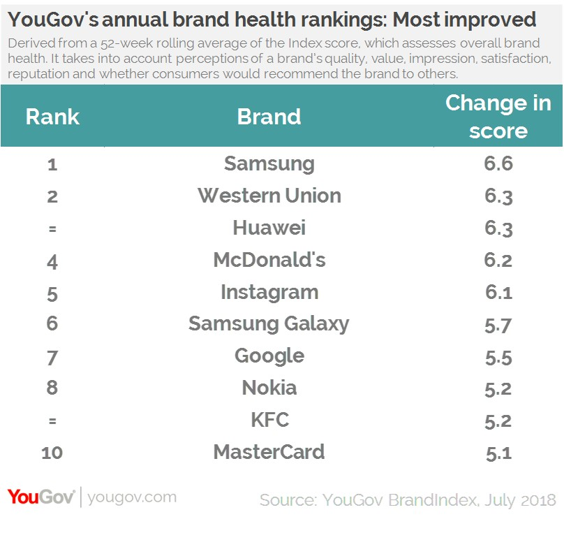 YouGov BrandIndex top brand improvers