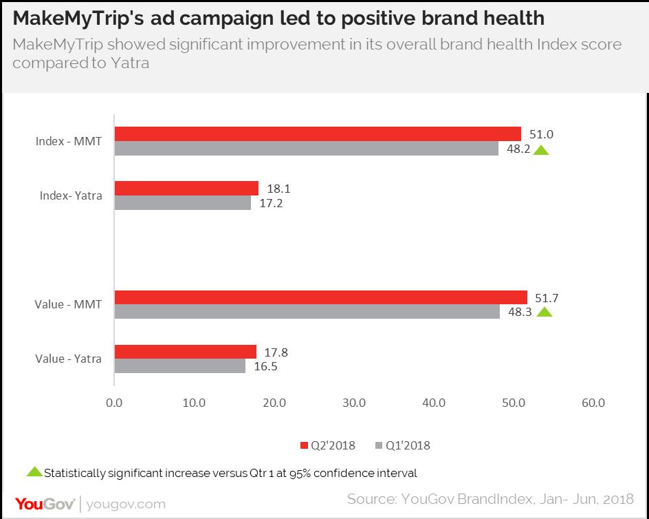 Ad campaign effectiveness