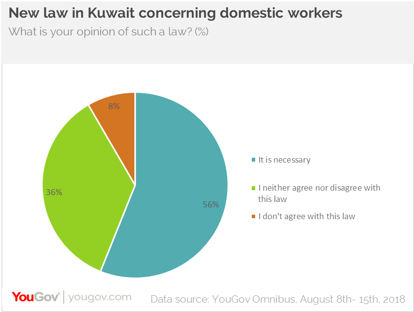 New law concerning Filipino domestic workers in Kuwait