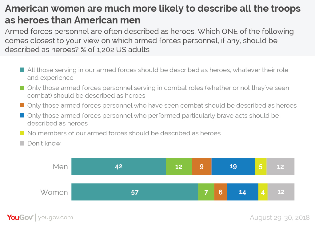 American/British/German Attitudes to Military Heroism Soldier%20heroes%20full%20US%20gender-01