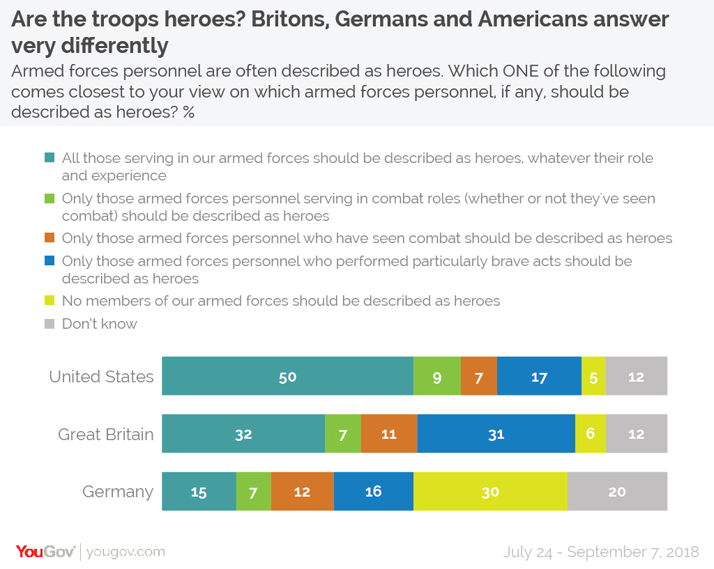 American/British/German Attitudes to Military Heroism Soldier%20heroes%20full-01