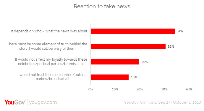 Reaction to fake news