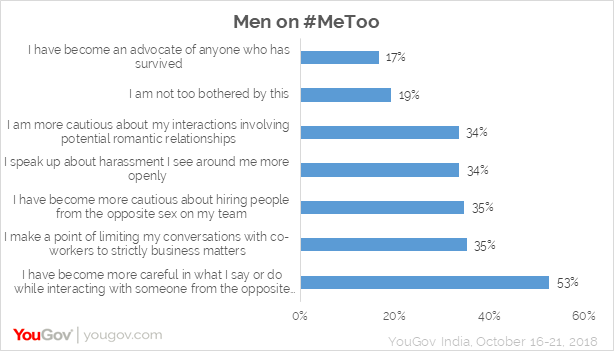 Men on MeToo