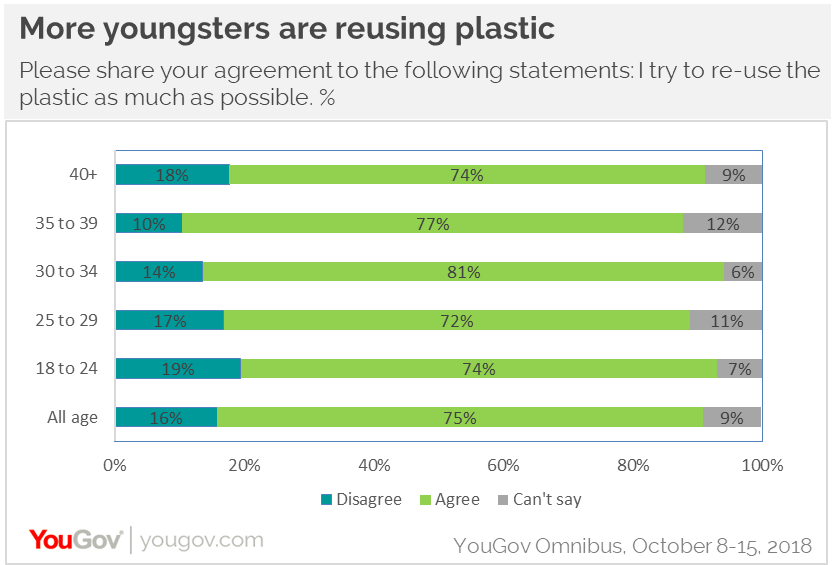 More youngsters are reusing plastic