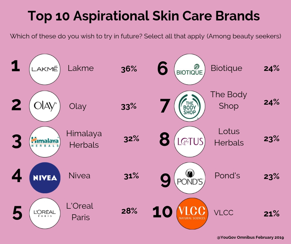 Most aspired skincare brands