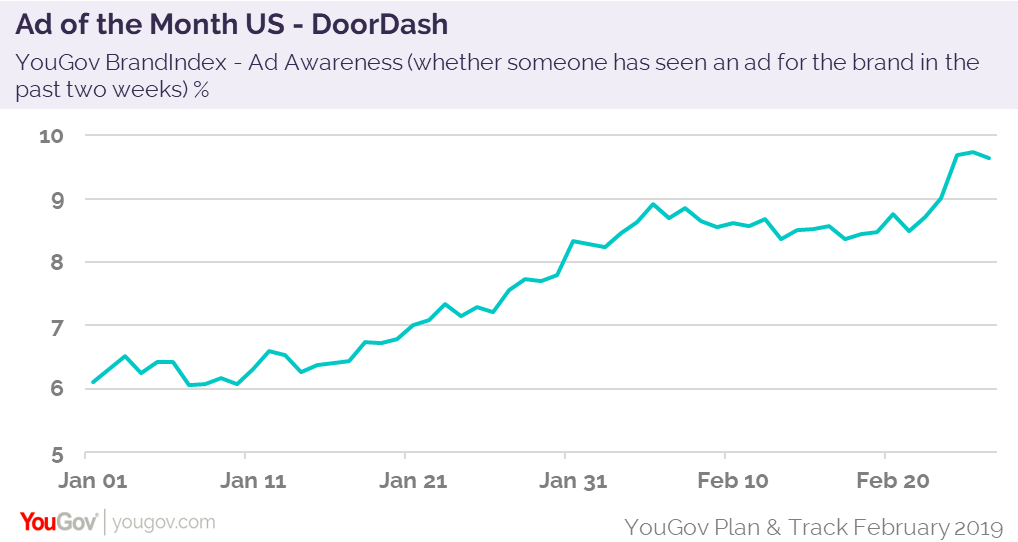 Ad of the Month Doordash