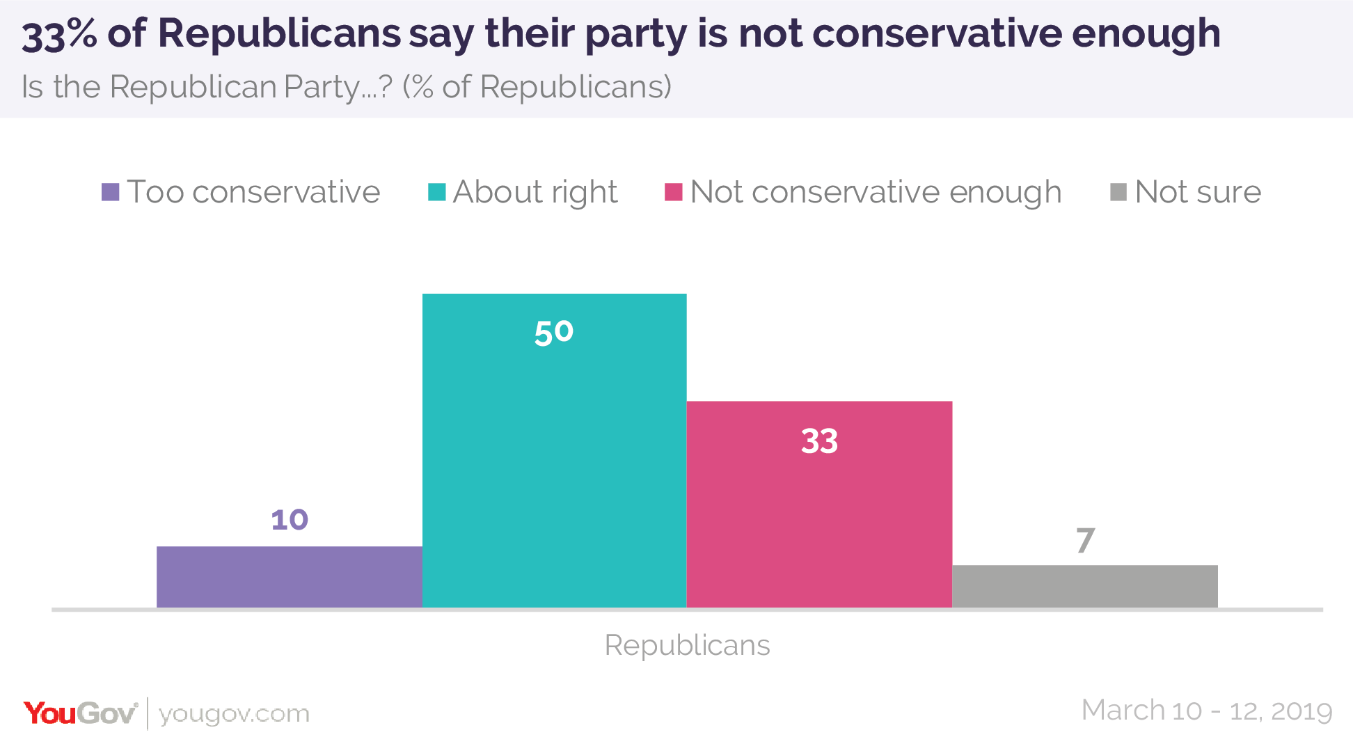 33% of Republicans say their party is not conservative enough