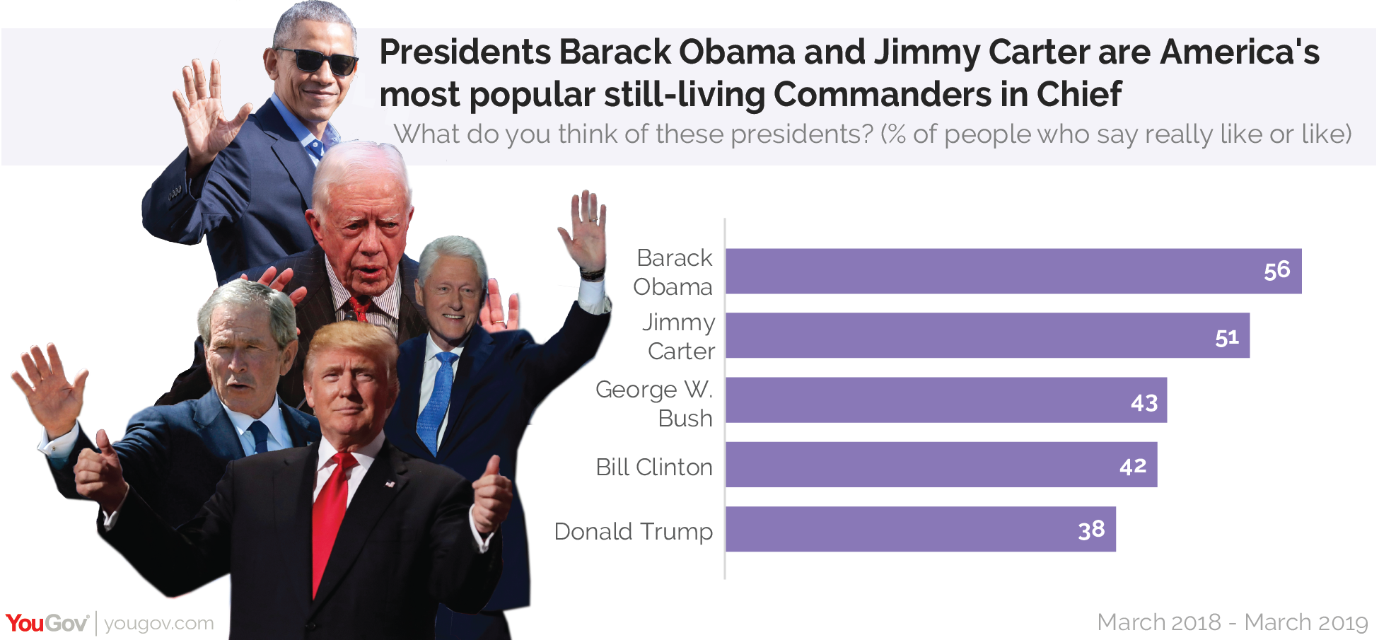 Presidents Barack Obama and Jimmy Carter are America's most popular still-living Commanders in Chief