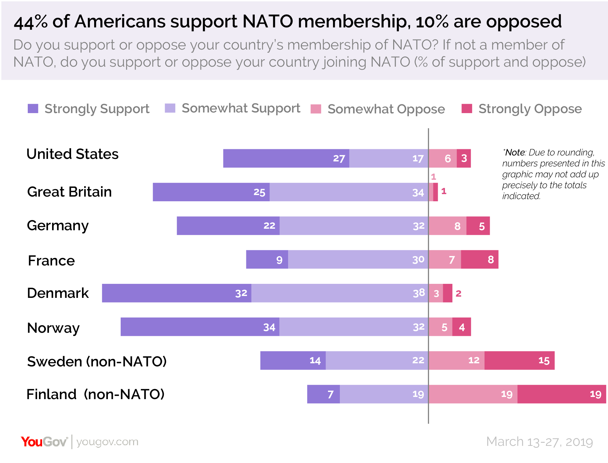 44% of Americans support NATO membership, 10% are opposed