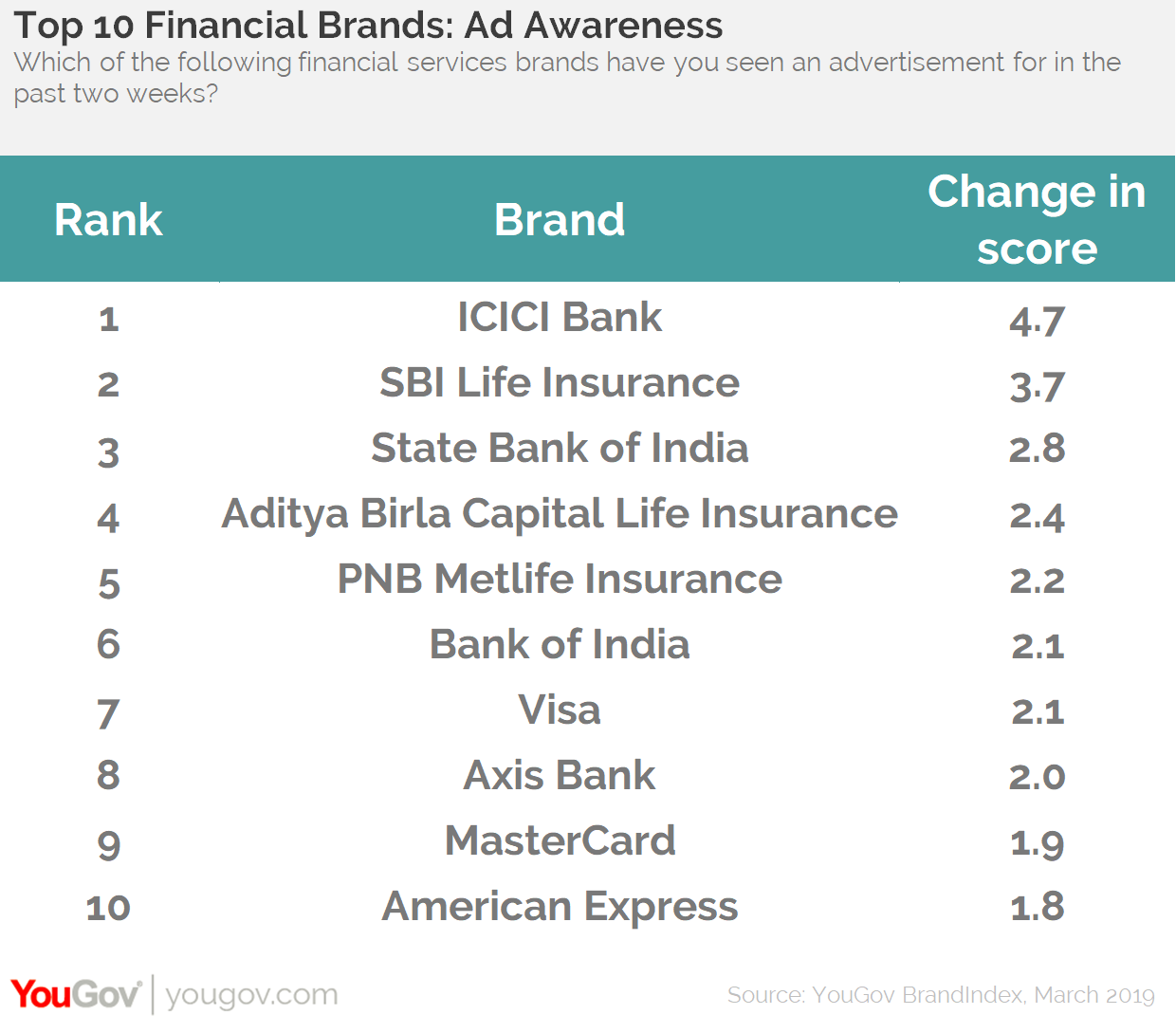 Top 10 financial brands: Ad Awareness