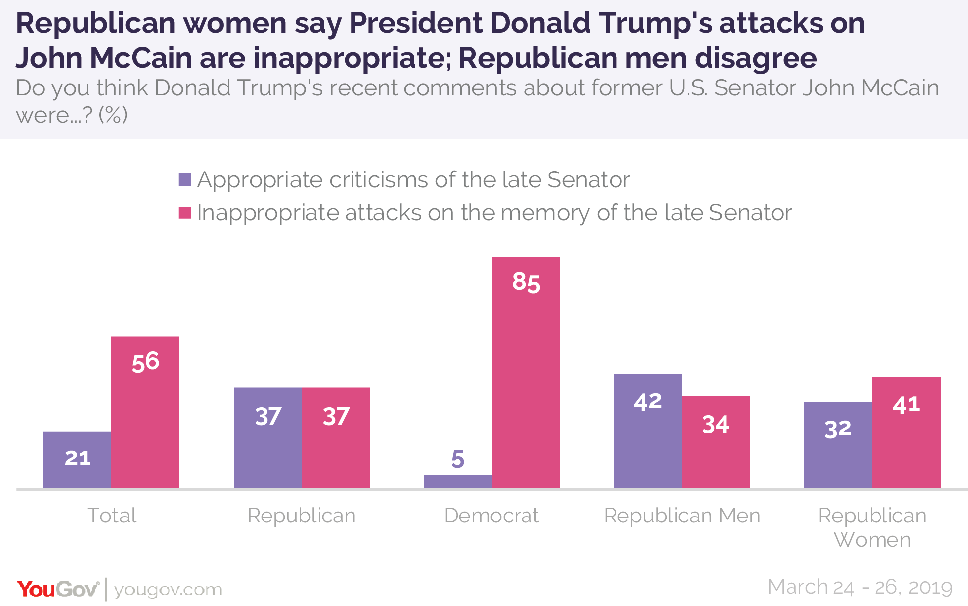 Republican women say President Donald Trump's attacks on John McCain are inappropriate; Republican men disagree