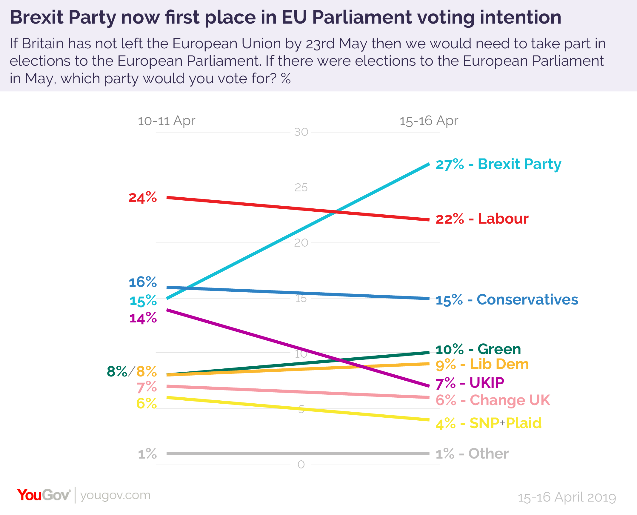 Brexit Party leading in EU Parliament polls | YouGov