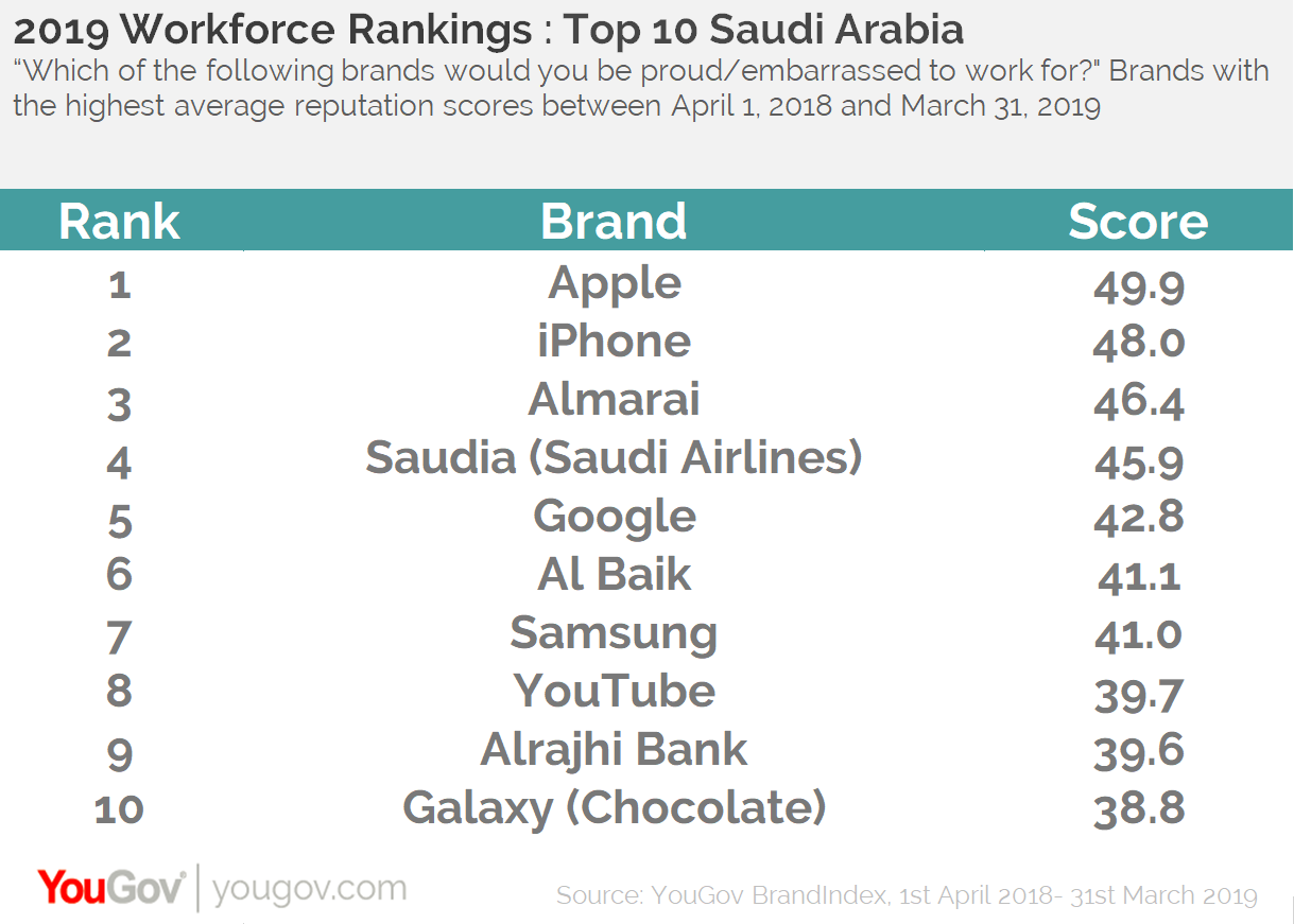 KSA Workforce Rankings 2019