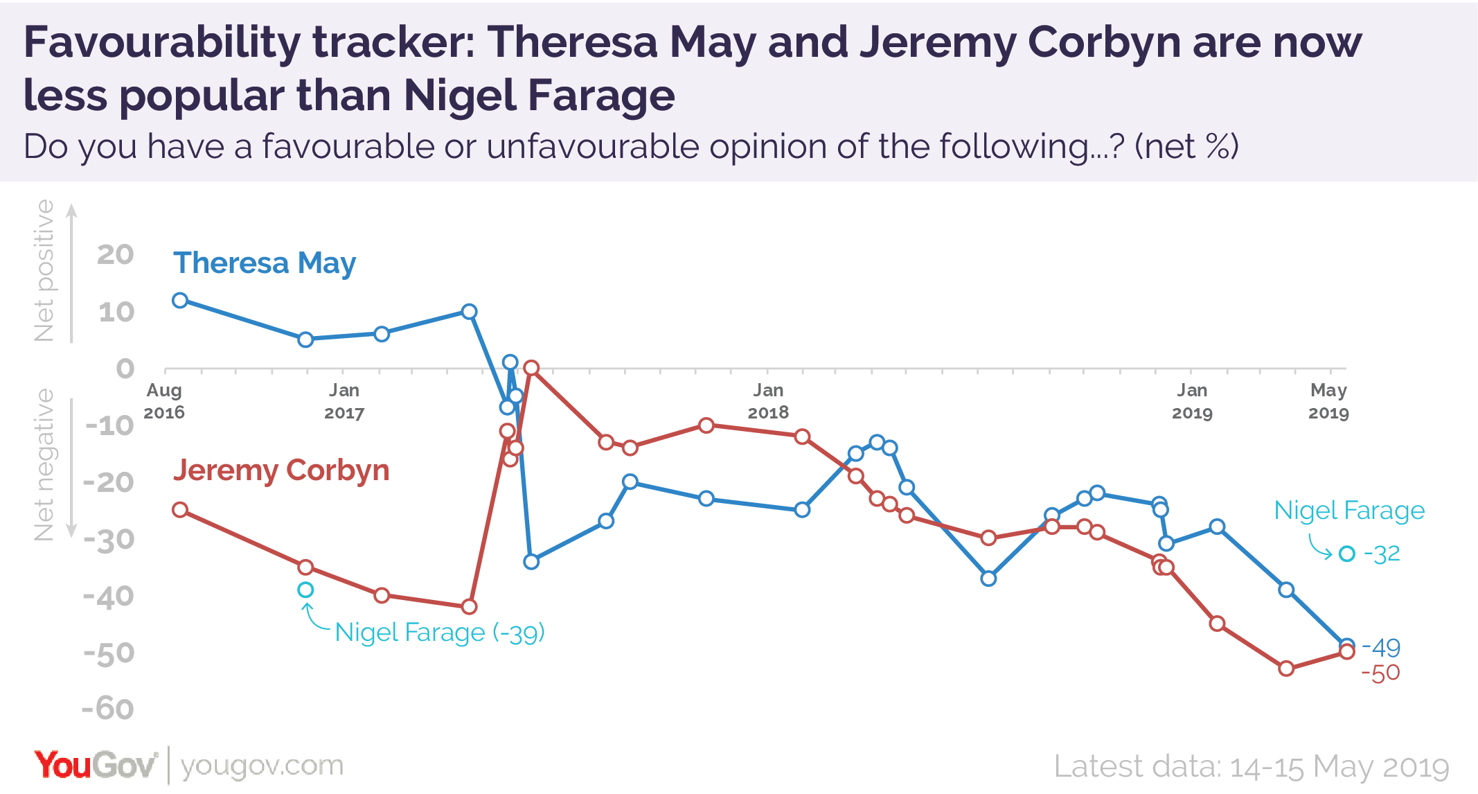 Favourability%20tracker%20May%202019-01.png
