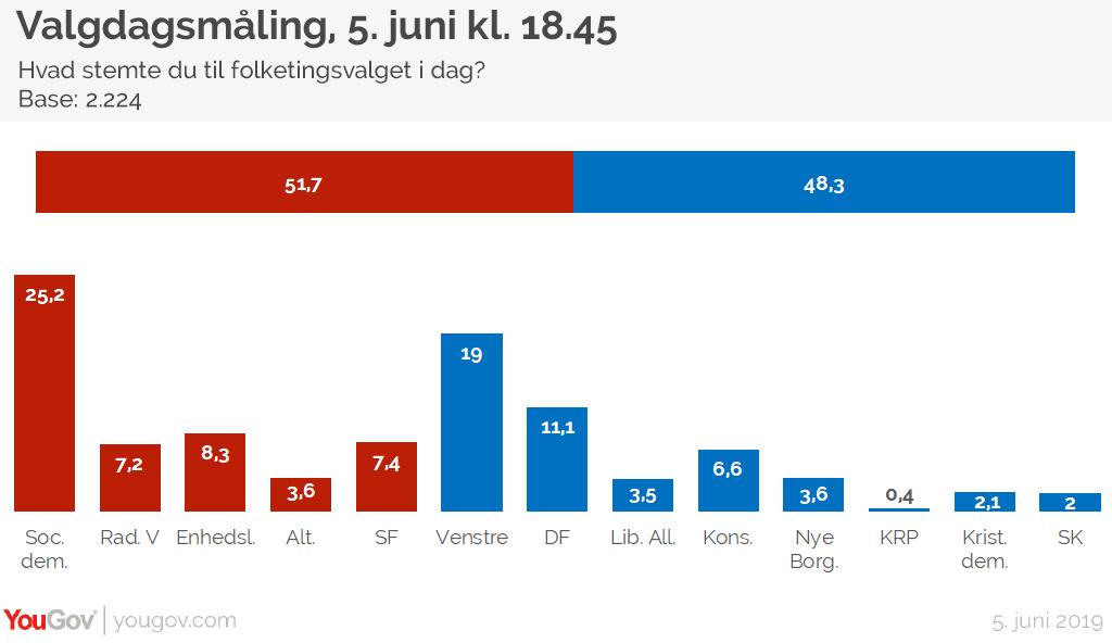 Exit poll, 5. juni 18.45