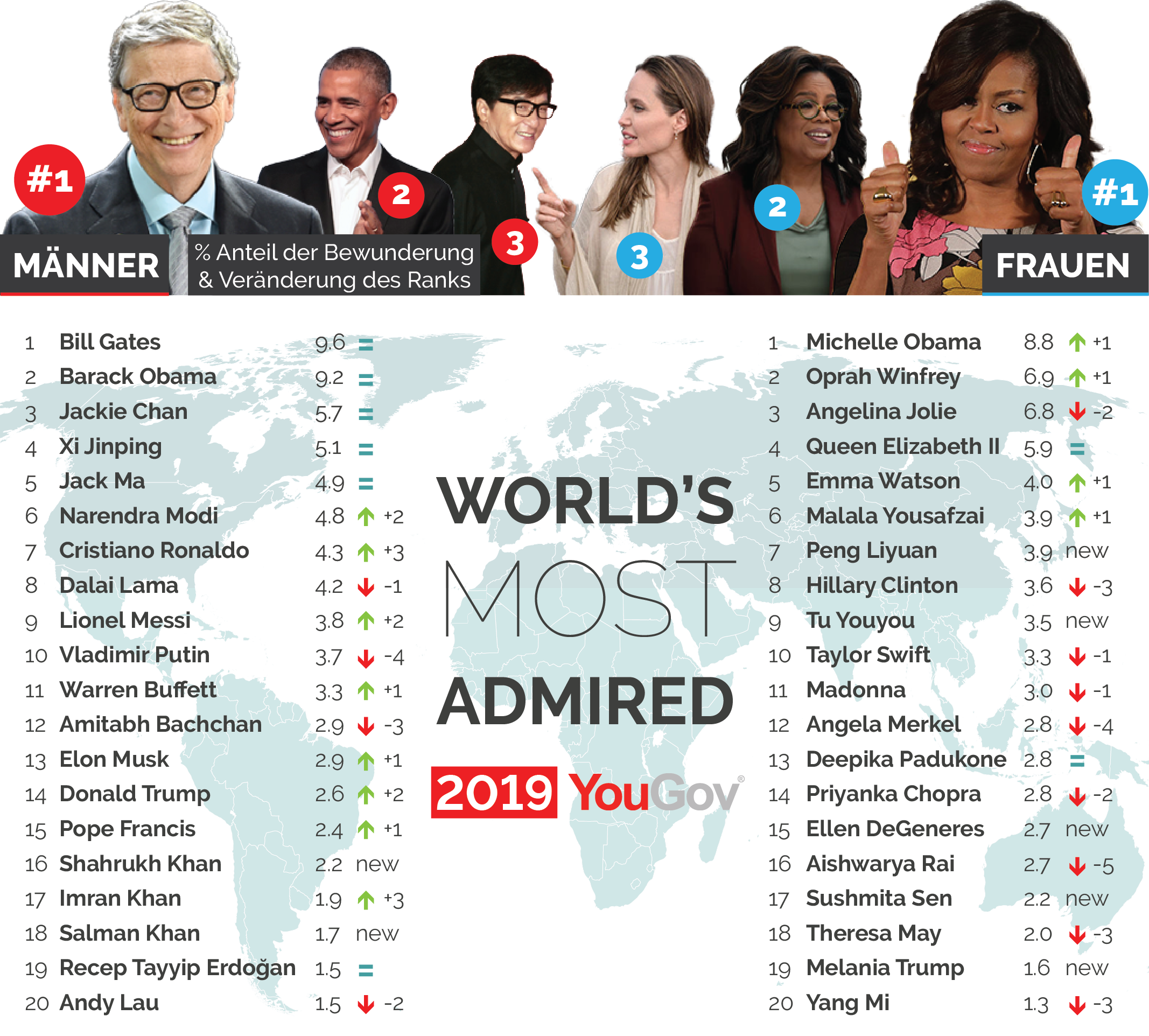 Top 20 YouGov World's Most Admired 2019