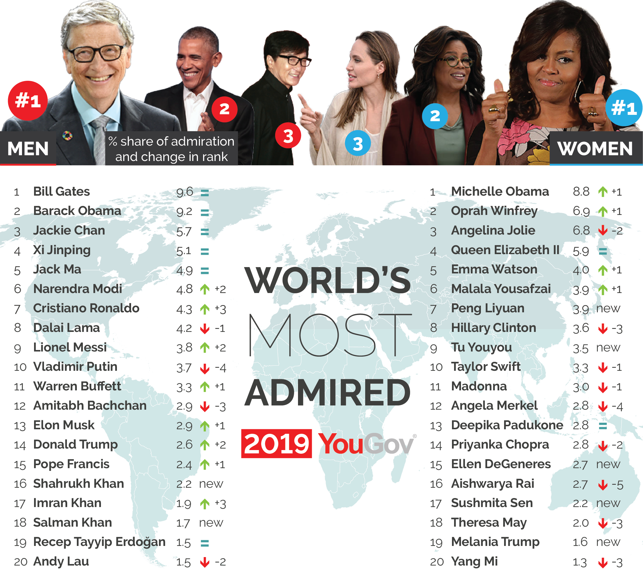 World's most admired