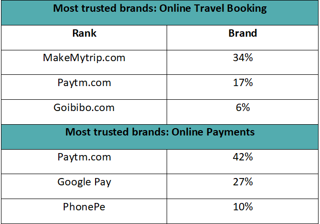 Most trusted online brands 2