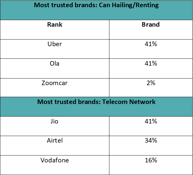 Most trusted online brands 3