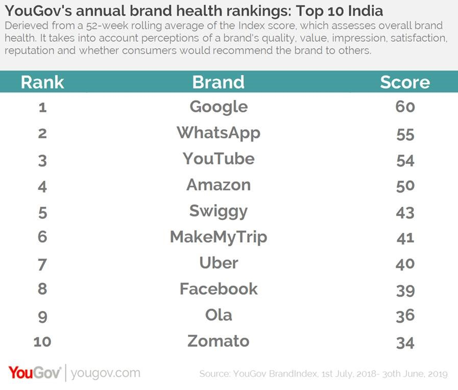 Index rankings- India