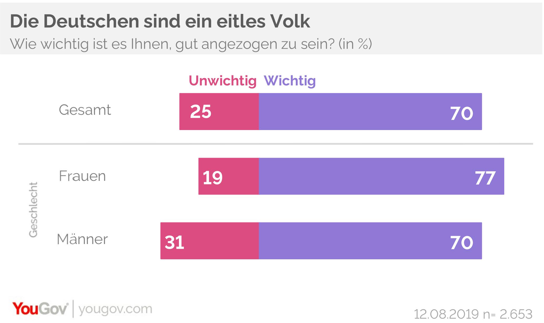 Die Deutschen sind ein eitles Volk