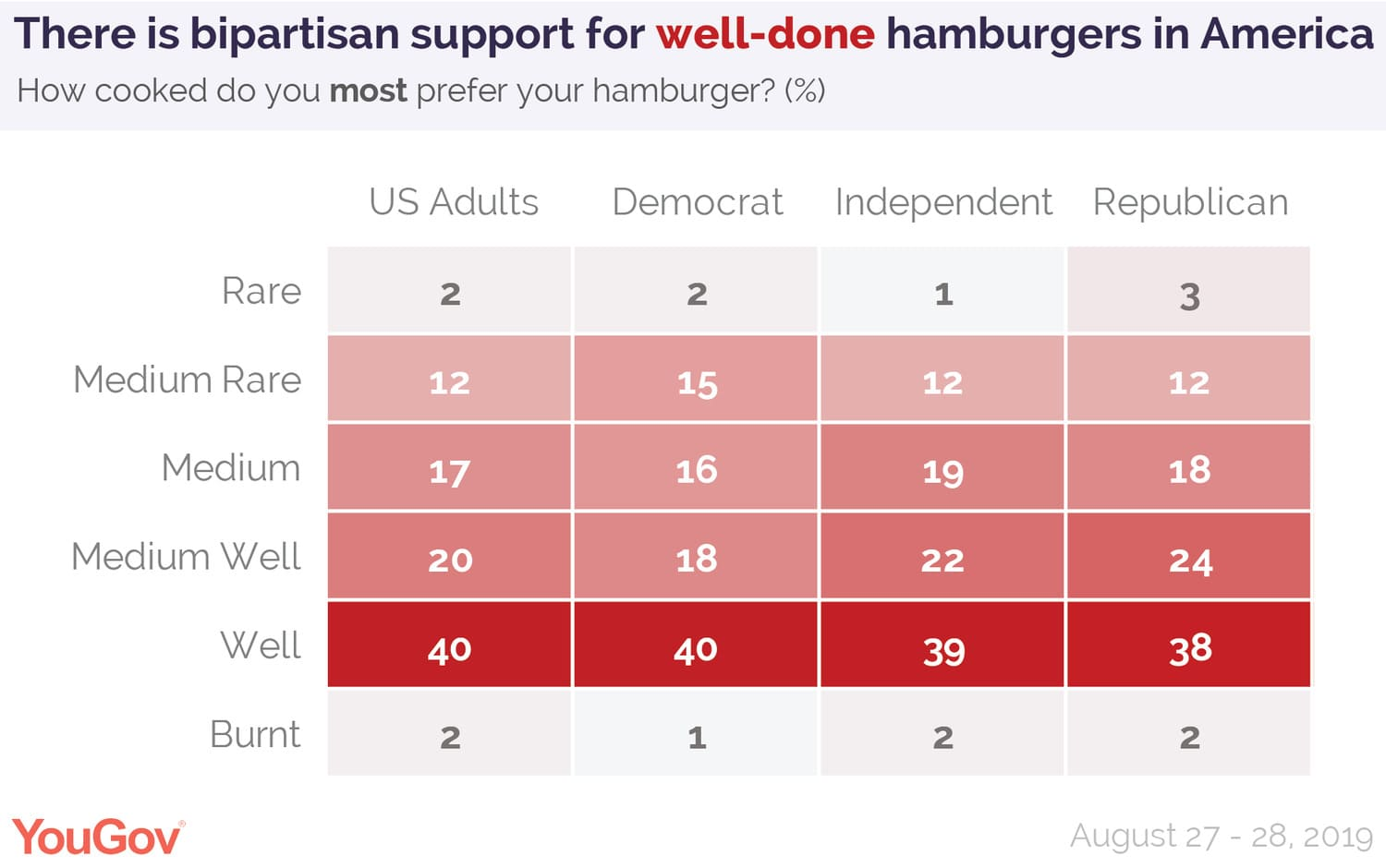 There is bipartisan support for well-done hamburgers in America