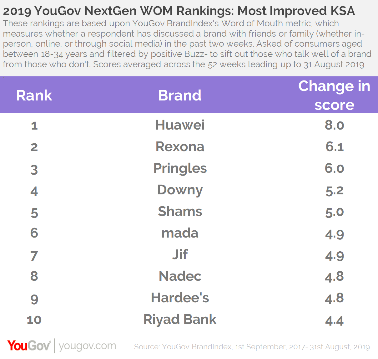2019 WOM rankings- Top Improvers KSA