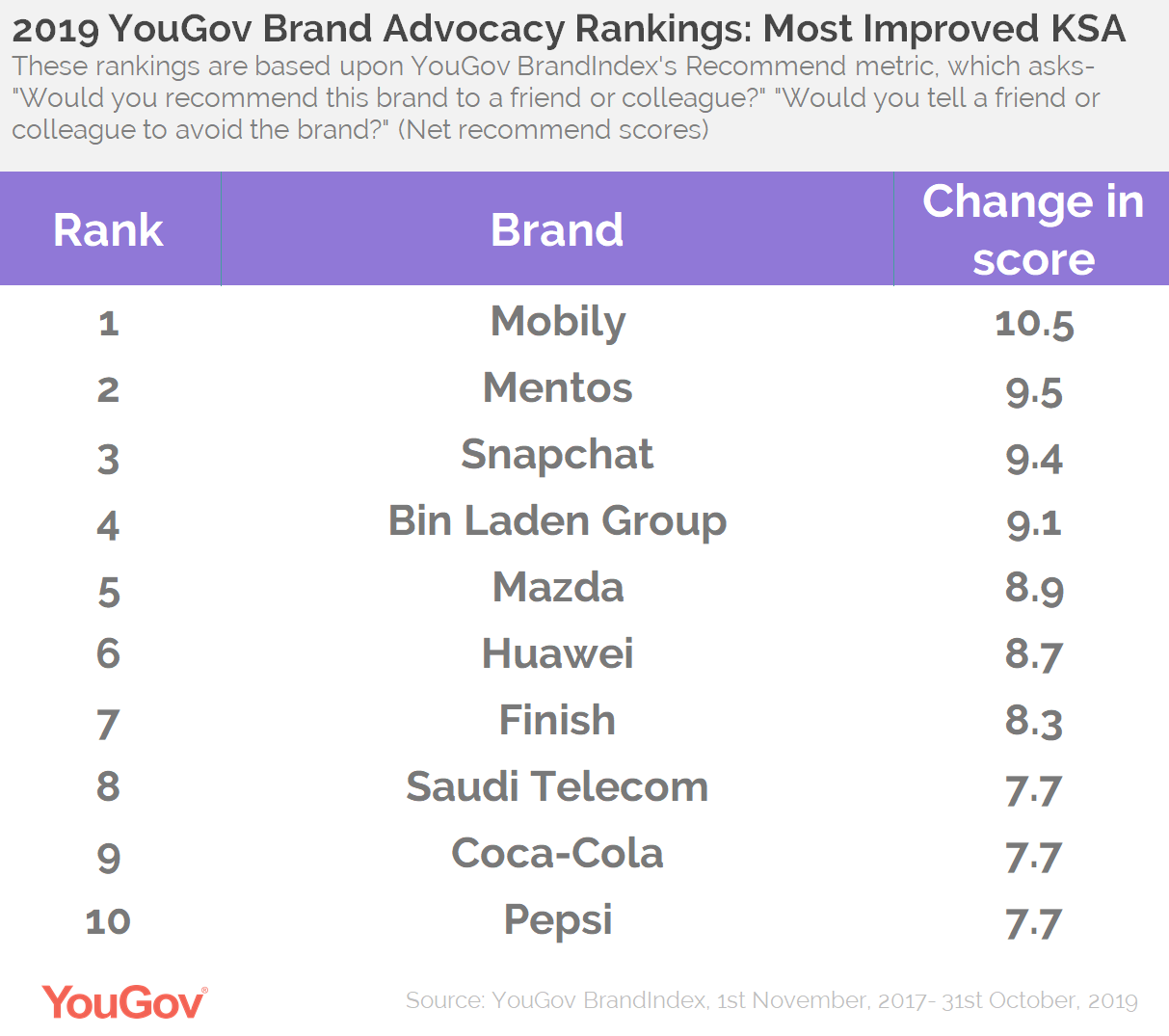 2019 Brand Advocacy Rankings- Most Improved KSA