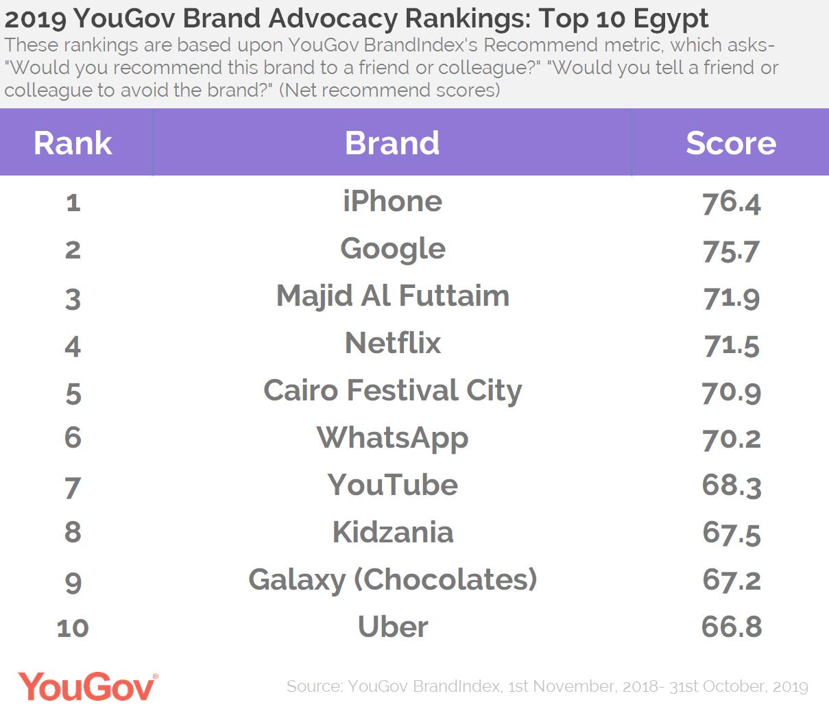 Advocacy Rankings 2019- MENA