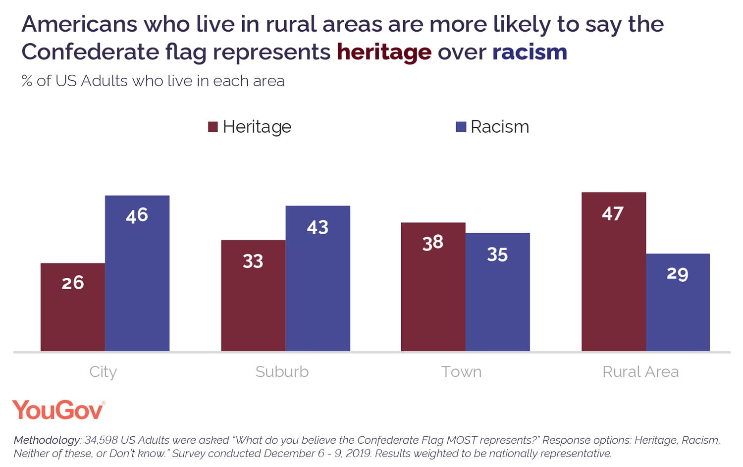 Americans who live in rural areas are more likely to say the Confederate flag represents heritage over racism
