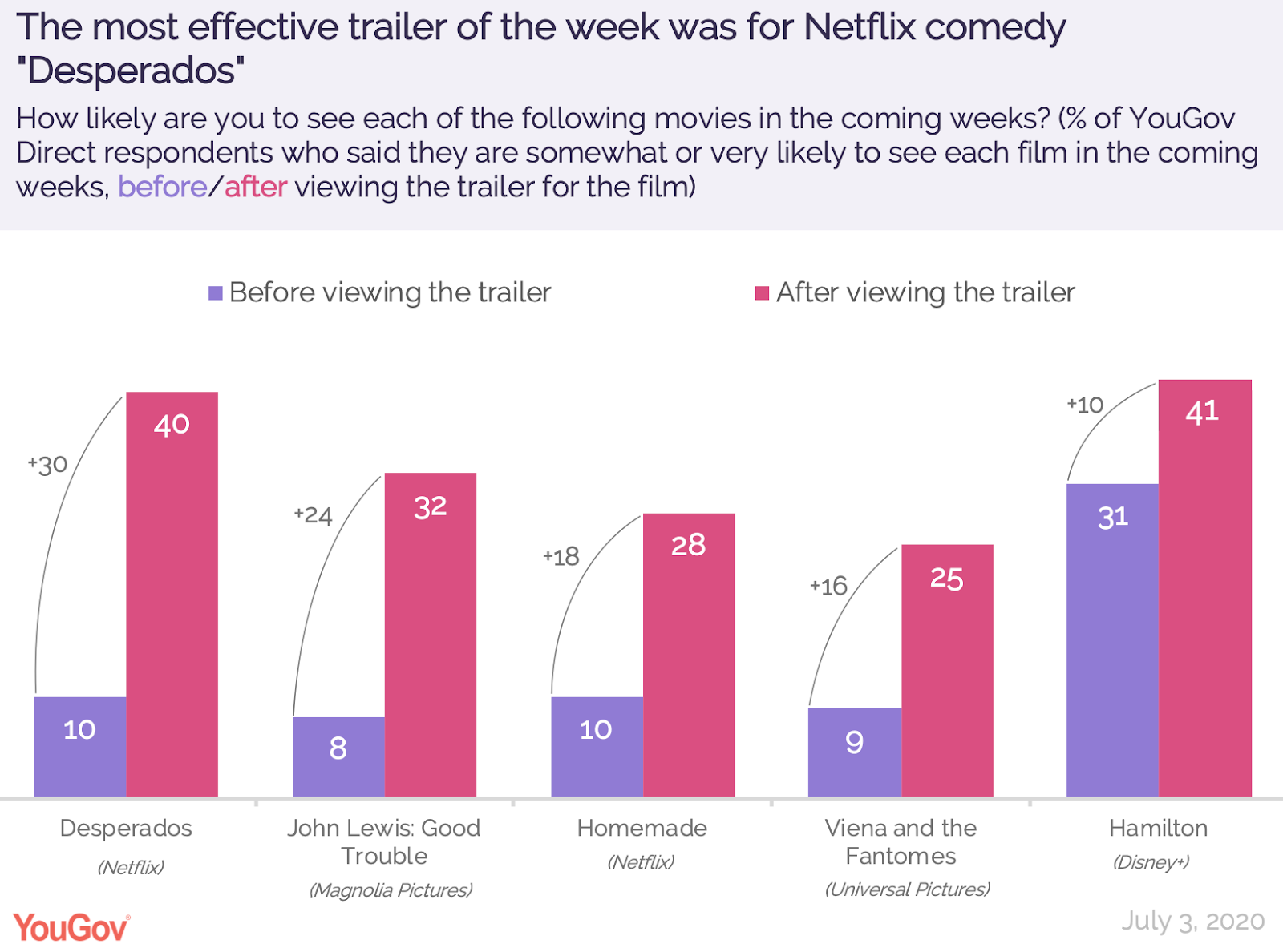 The Trailer For Hamilton Did Not Throw Away Its Shot Yougov