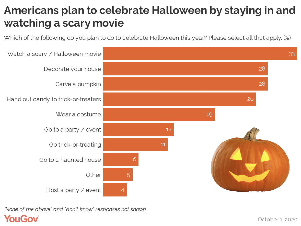 Americans Tend To Think Children Should Be Allowed To Trick Or Treat Despite Covid 19 Yougov