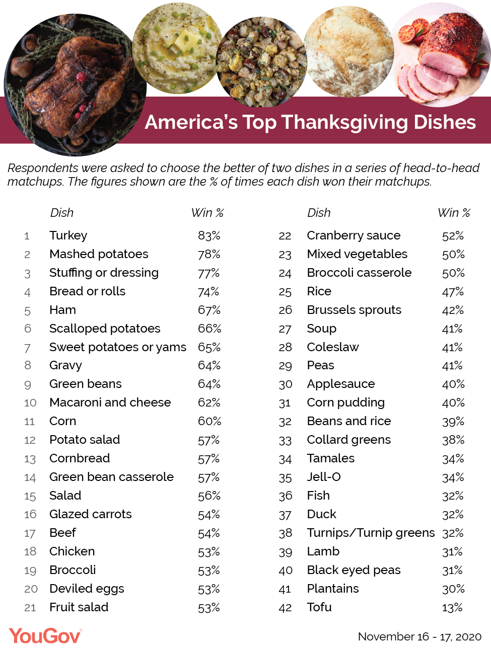 What is the most popular Thanksgiving dish in America?