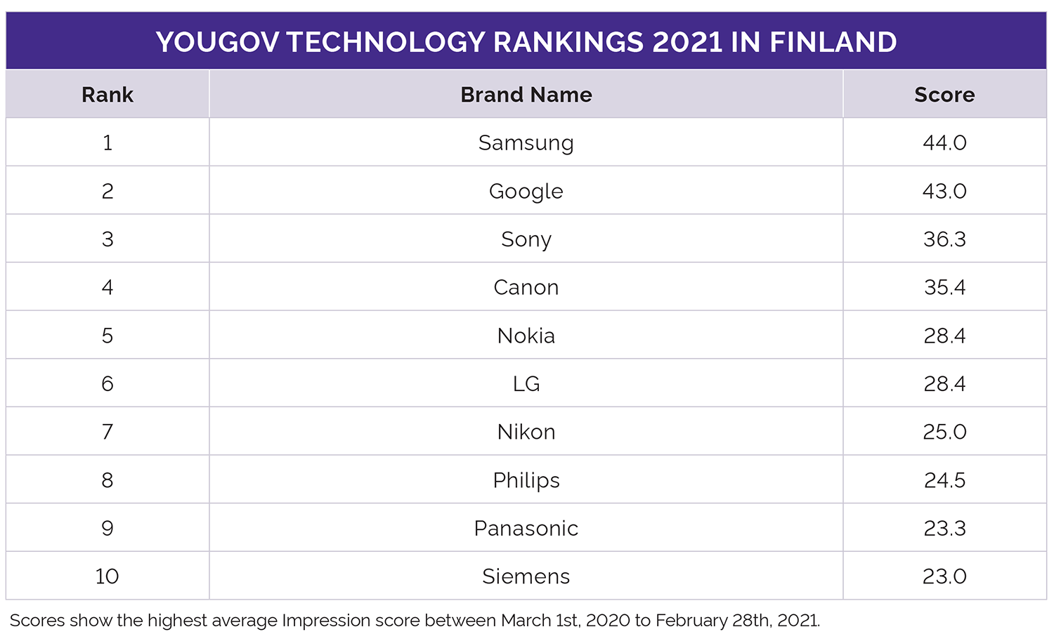 YouGov Global Technology Rankings 2021 Finland