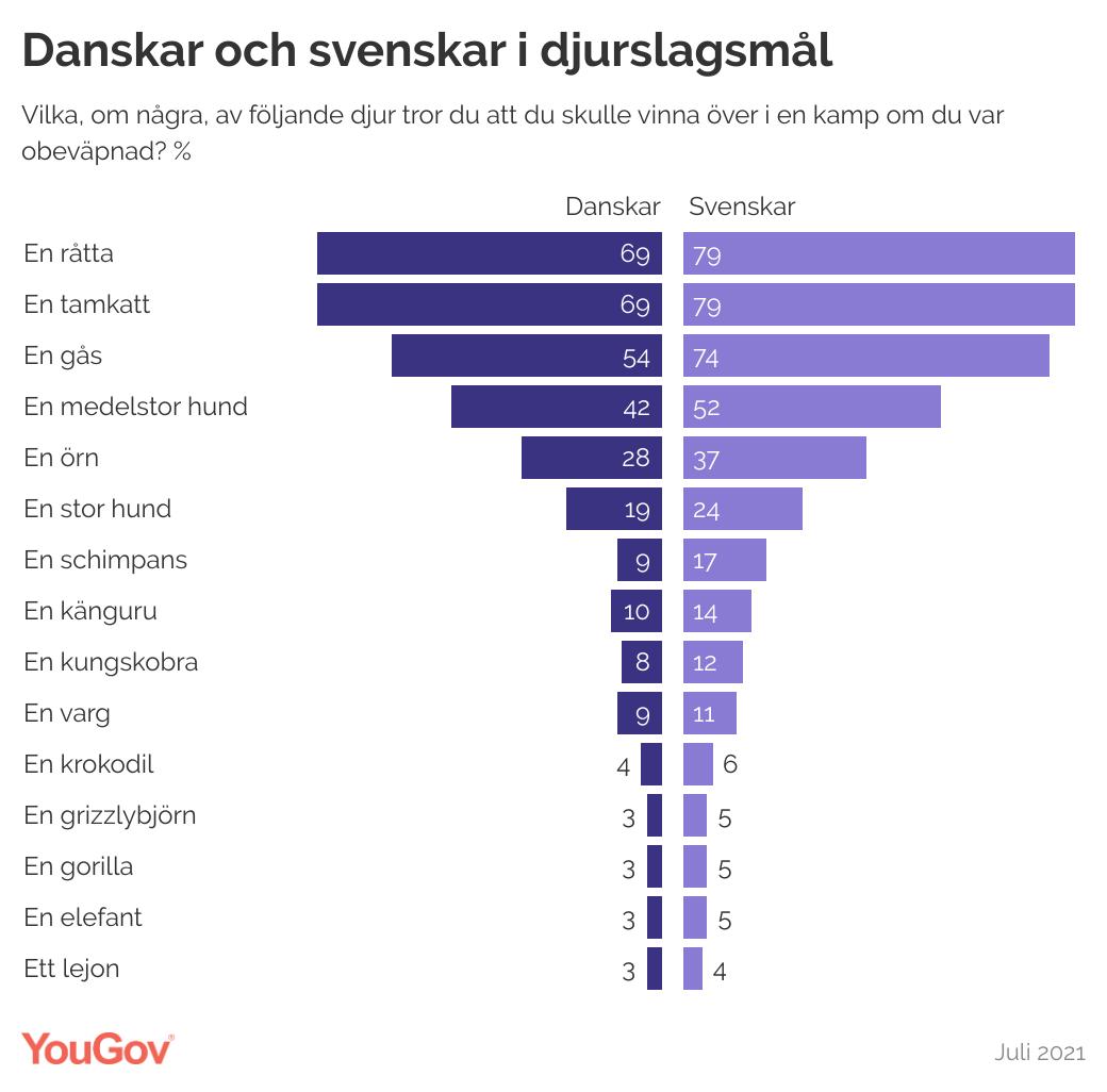 Svenskarna är generellt mer optimistiska än danskarna