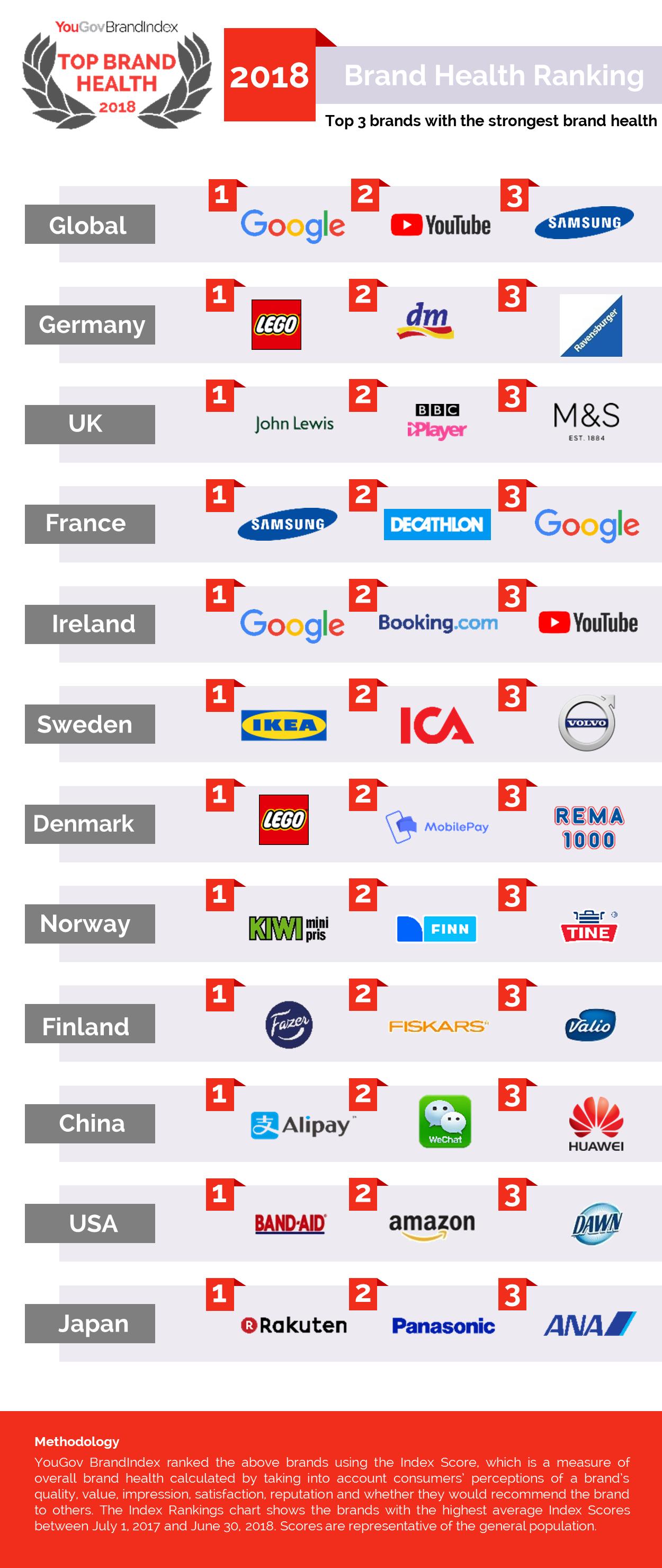 Detalle de las 3 mejores marcas clasificadas en algunos de los 26 países analizados